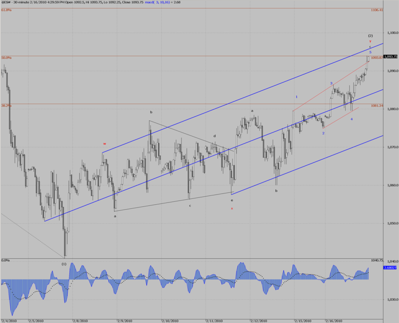 ES# Elliott count 16-02-2010