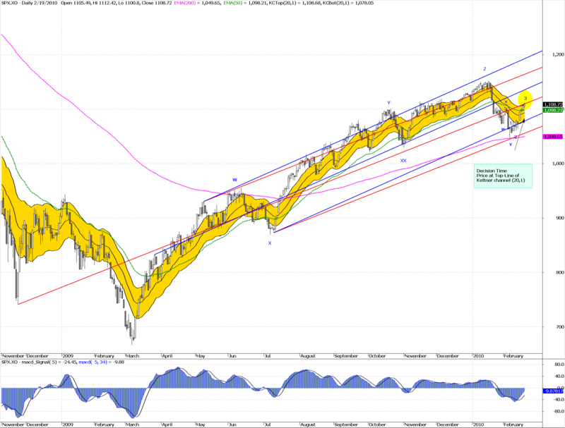 SPX decision time daily 19-02-2010