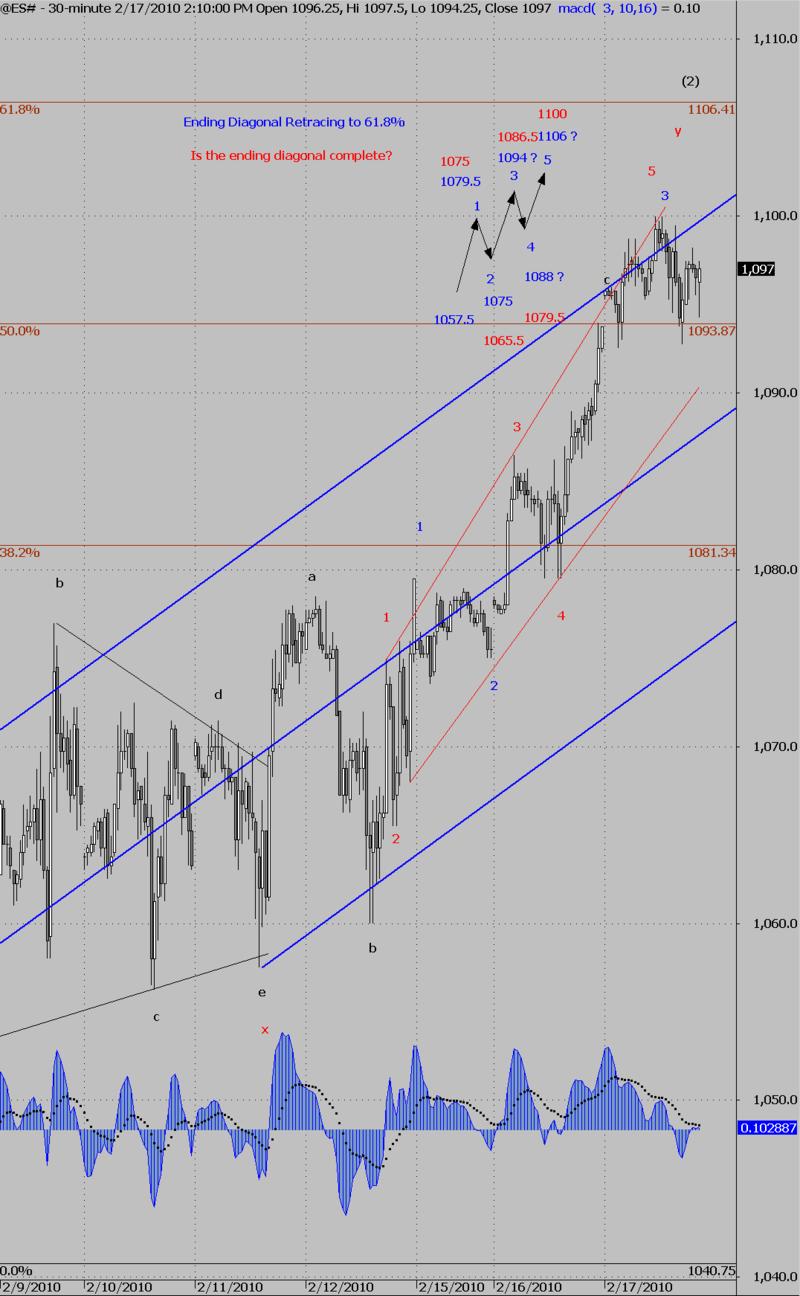 ES# is the ending diagonal complete
