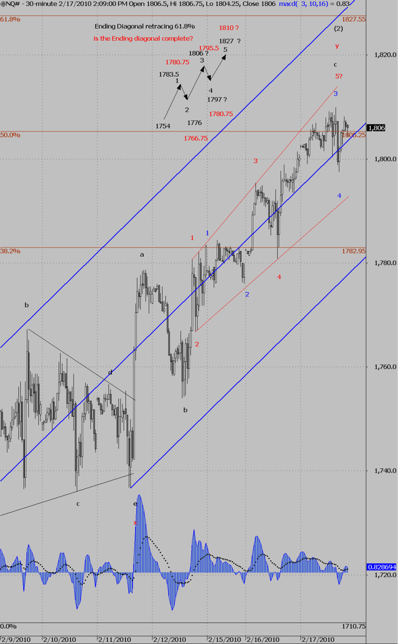 NQ# is the ending diagonal complete