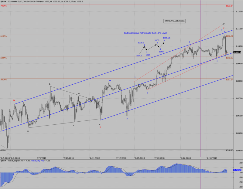 ES# ending diagonal at 61.8% done