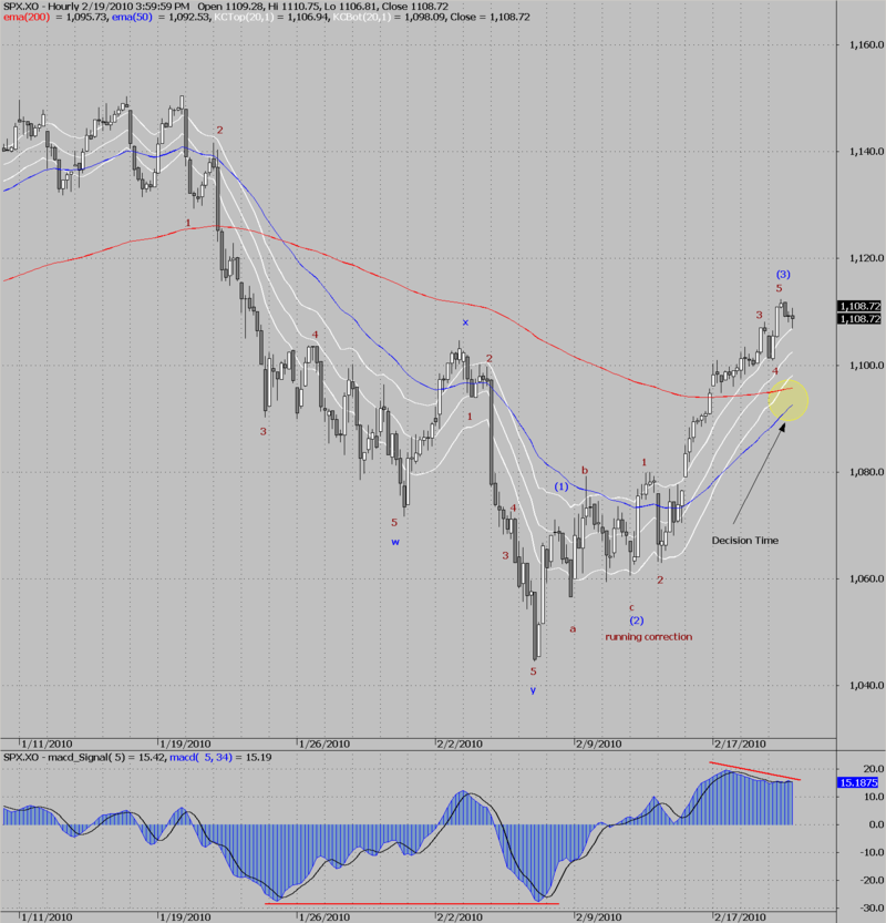 SPX the bullish count 19-02-2010