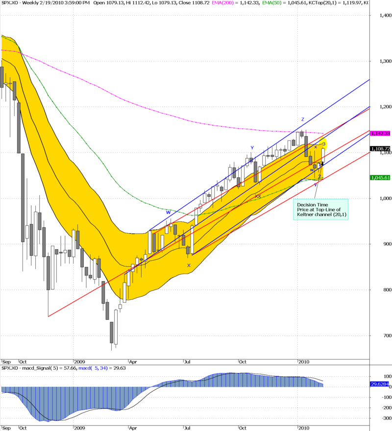 SPX decision time weekly 19-02-2010