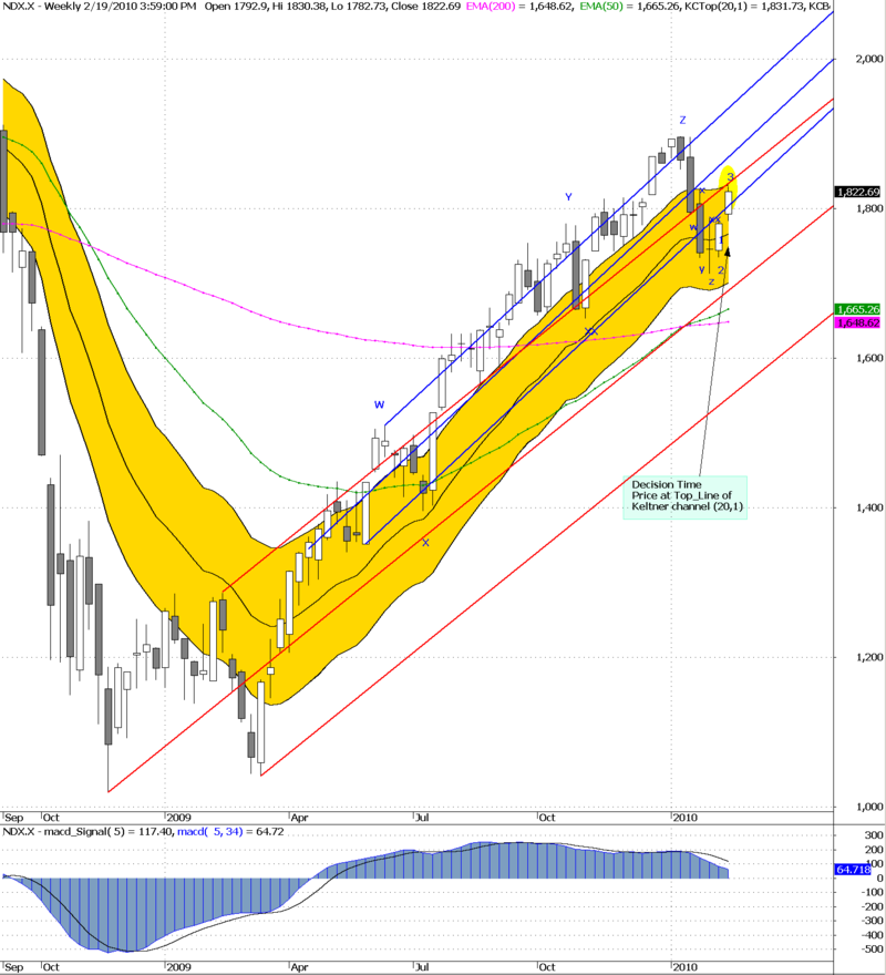 NDX decision time weekly 19-02-2010